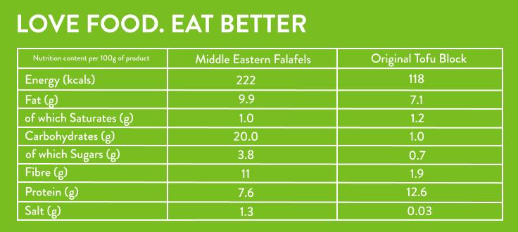 Tofu and Falafel nutritionals